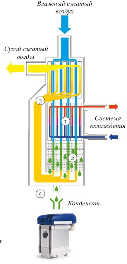 Схема работы осушителей Aircraft серии AD