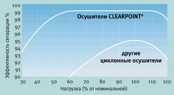 Сравнительная эффективность циклонных осушителей CLEARPOINT