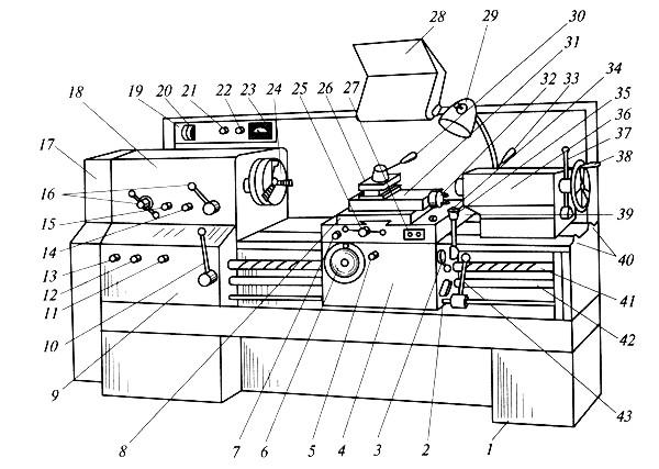 Рис. 1. Универсальный токарно-винторезный станок: 1 - станина; 2 - рукоятка включения и выключения подачи; 3...